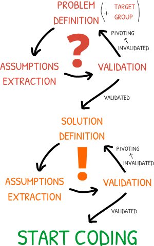 Lean Idea Validation Scheme