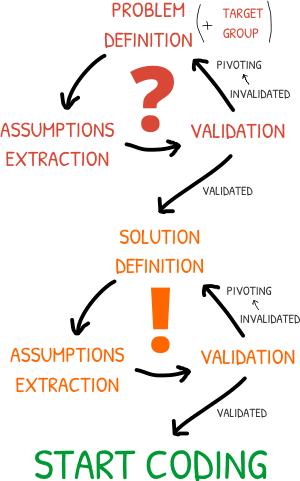 Lean Idea Validation Scheme
